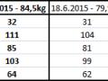 Porovnání počátečního stavu po těměř 3 letech stagnace hmotnosti